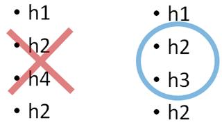 h4の中でh3を使用してはいけない
