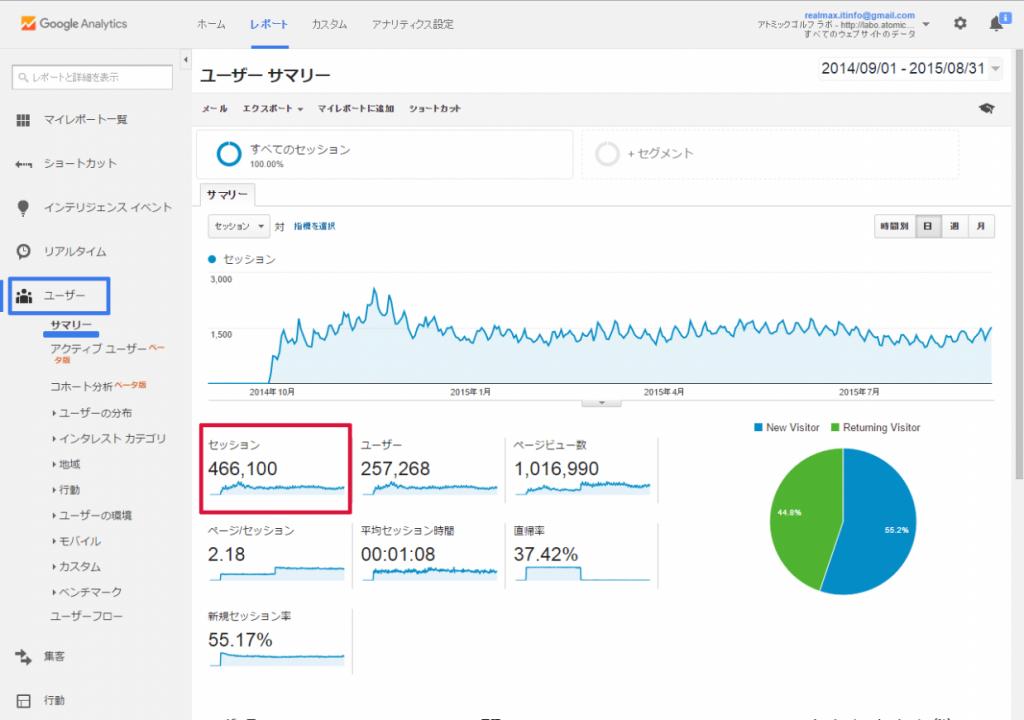 Google Analyticsのセッション確認画面